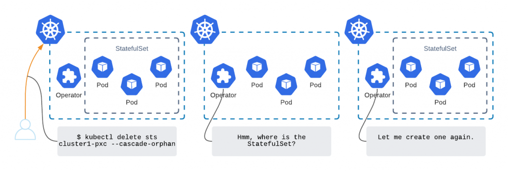 Change Storage Class on Kubernetes