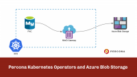 Percona Kubernetes Operators and Azure Blob Storage