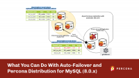 auto-failover Percona MySQL