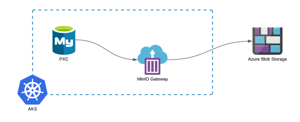 Percona Kubernetes Operators along with MinIO Gateway