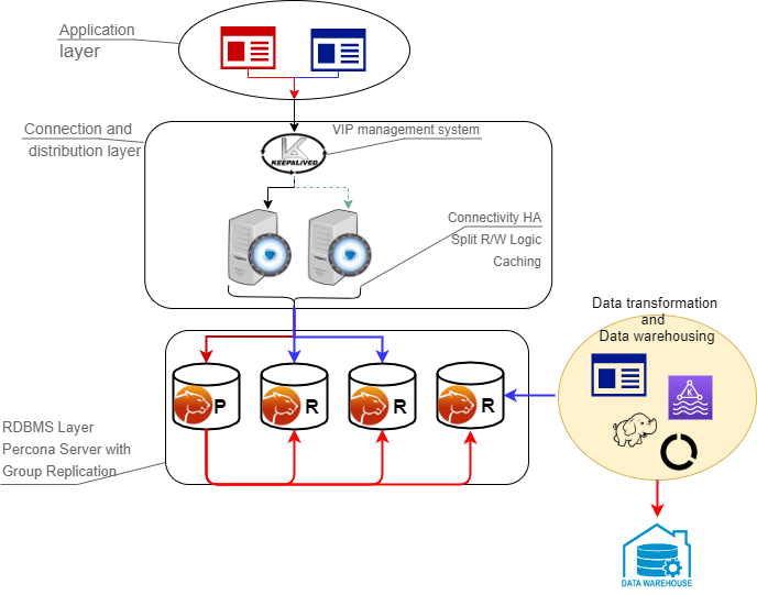 MySQL High Availability with Group Replication
