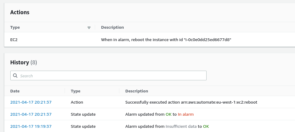 CloudWatch showing Alarm fired actions