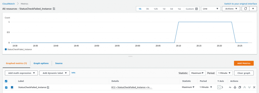 CloudWatch metric overview
