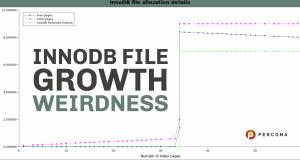 InnoDB File Growth Weirdness