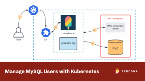 Manage MySQL Users with Kubernetes