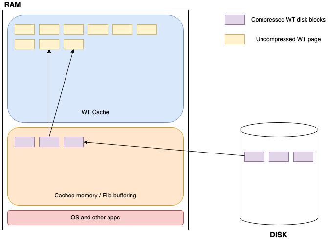 MongoDB Memory Usage