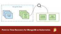 point in time recovery mongodb