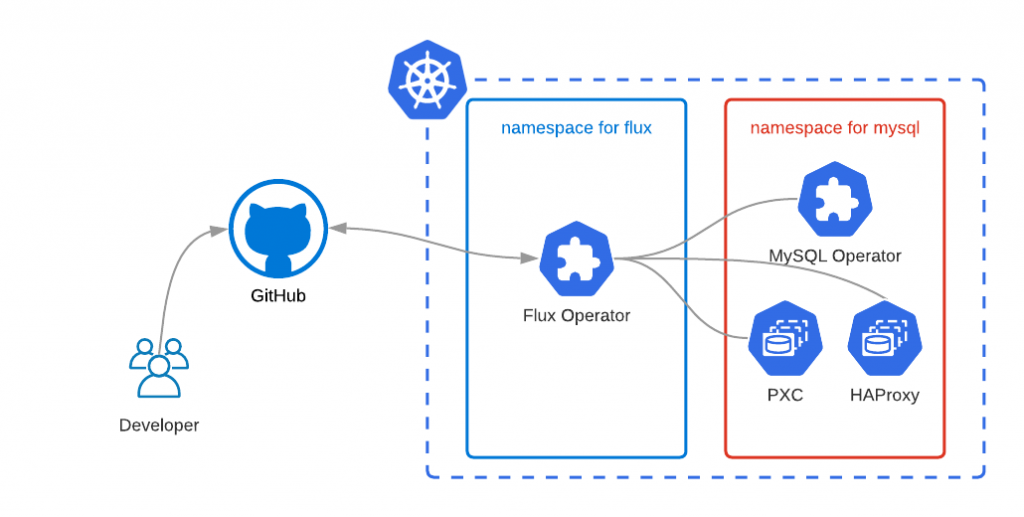 Percona Distribution for MySQL on Kubernetes with Flux