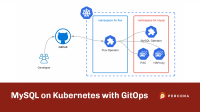 MySQL on Kubernetes with GitOps