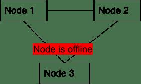MySQL Operator Node