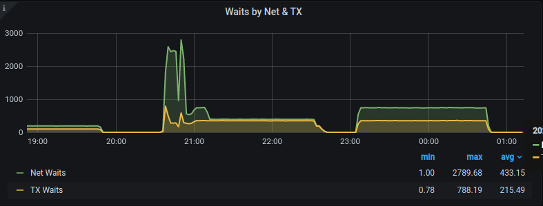Waits by Net & TX