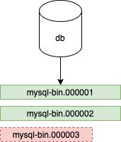 MySQL Bin