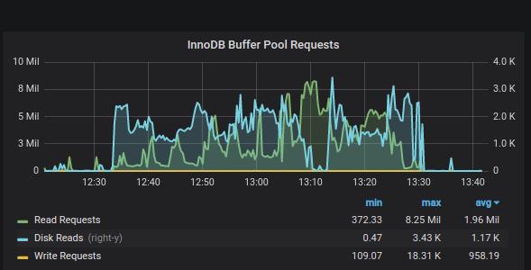 InnoDB Buffer Pool Requests