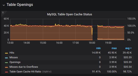 MySQL Table Open Cache Status