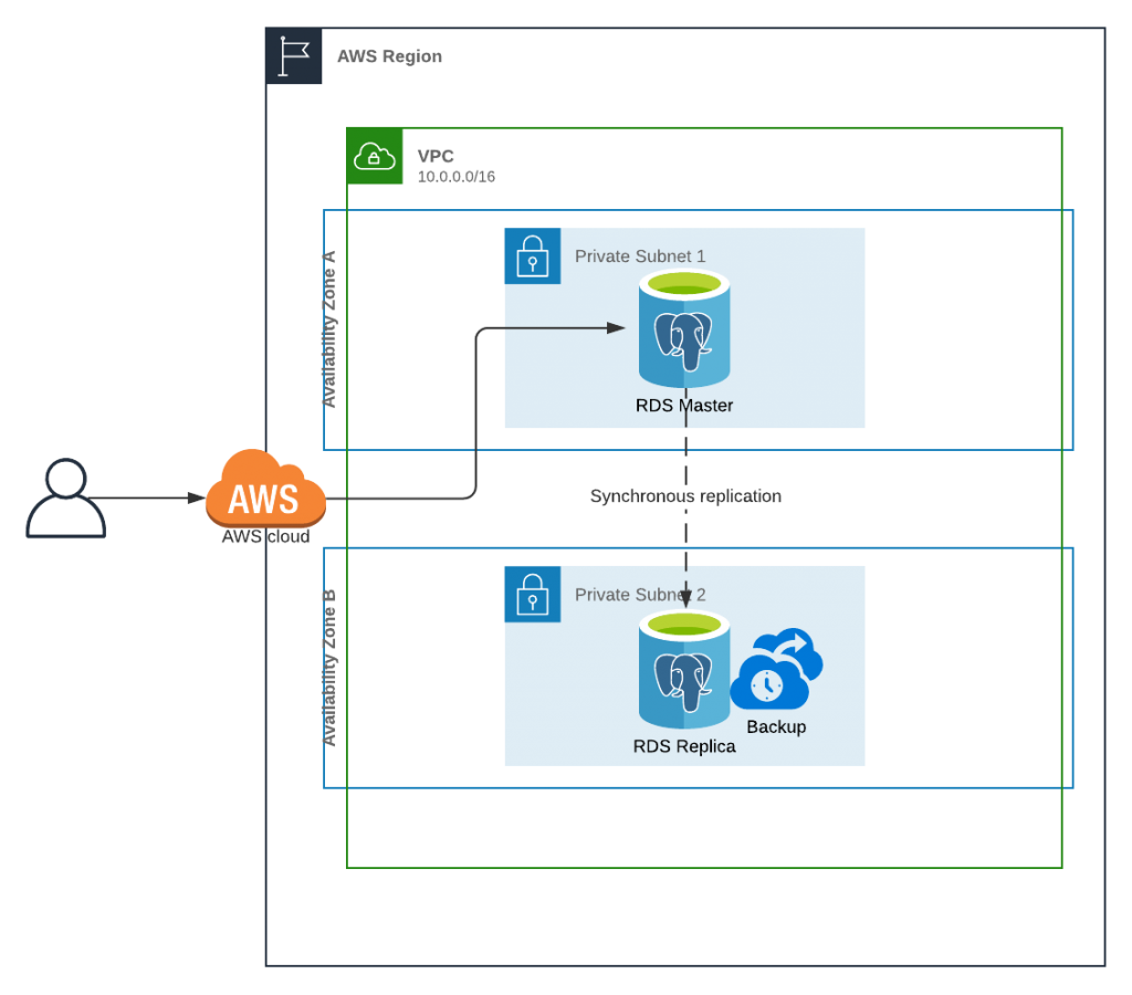PostgreSQL Logical Replication on RDS