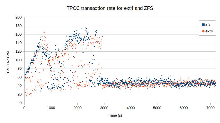 TPCC transactions ZFS