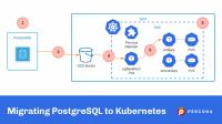 Migrating PostgreSQL to Kubernetes