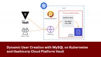 MySQL Kubernetes Hashicorp Cloud