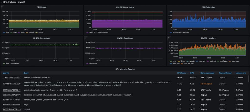 MySQL Query Performance Troubleshooting