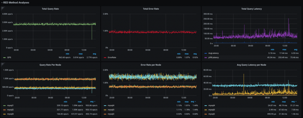 RED Method for MySQL Dashboard