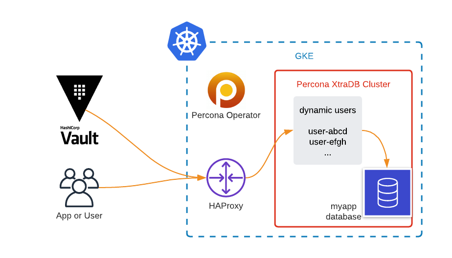 MySQL cluster deployed in Kubernetes with dynamic credentials through Hashicorp Vault