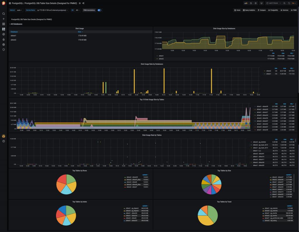 PMM Dashboard: PostgreSQL DB/Table Size Details