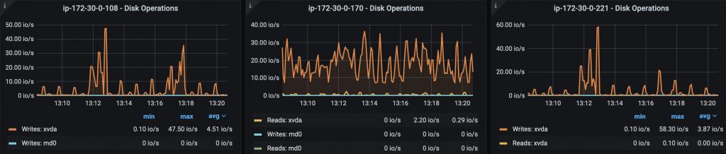 Disk utilization
