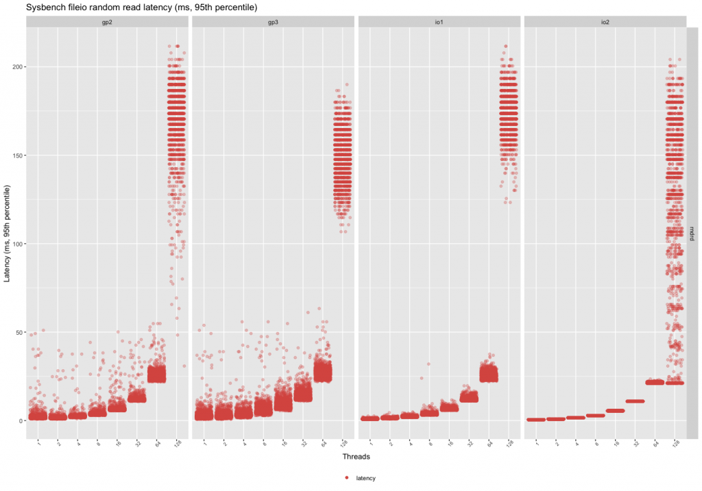 sysbench random read latency