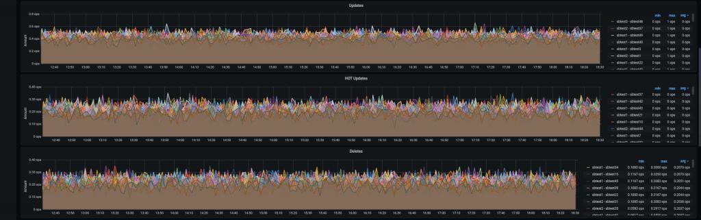 PMM Dashboard: PostgreSQL Tuple Details pt2