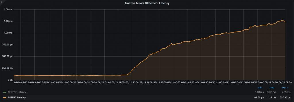 Amazon Aurora Latency