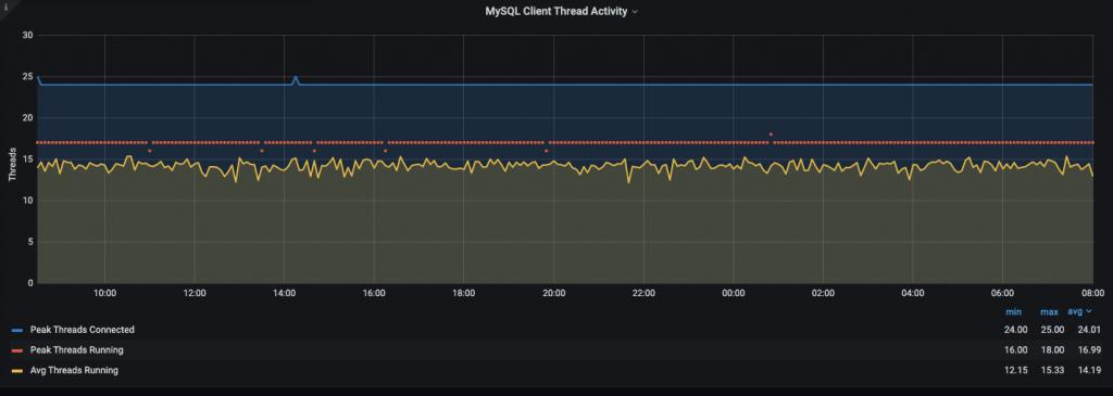 MySQL Client Thread Activity