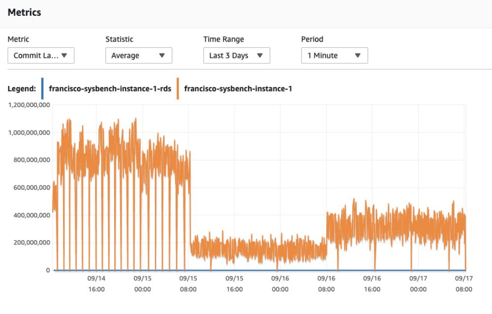 Cloudwatch for Aurora Write latency