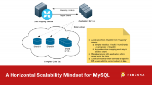 Horizontal Scalability for MySQL