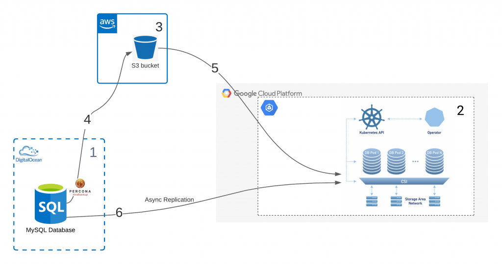 Migration of MySQL database to Kubernetes cluster using asynchronous replication