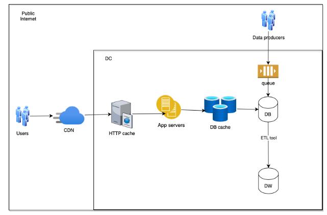 Modern Application Architecture