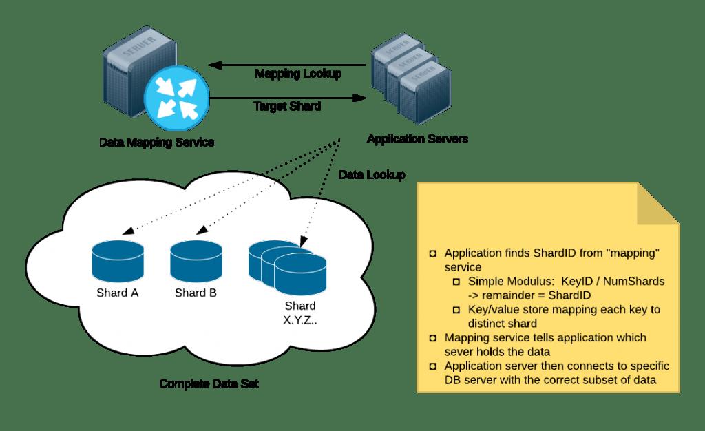 Horizontal Scalability Mindset for MySQL
