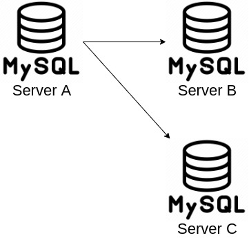 MySQL Topology