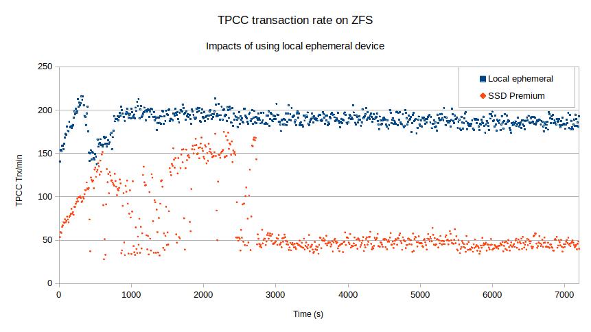 TPCC Transation Rate ZFS