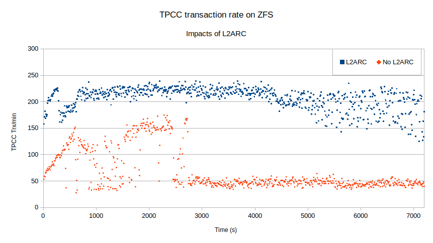 TPCC performance on ZFS with a L2ARC