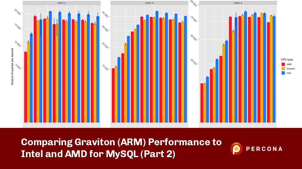https://www.percona.com/blog/wp-content/uploads/2021/10/Comparing-Graviton-Performance-to-Intel-and-AMD-for-MySQL.png