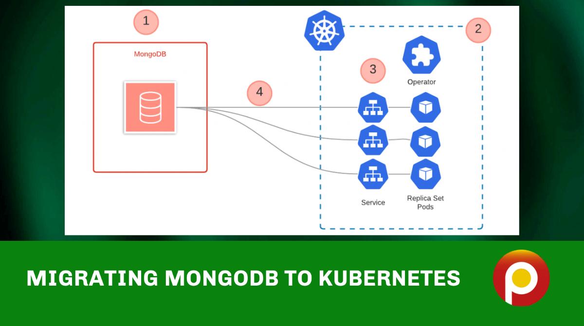 https://www.percona.com/blog/wp-content/uploads/2021/10/Migrating-MongoDB-to-Kubernetes.png