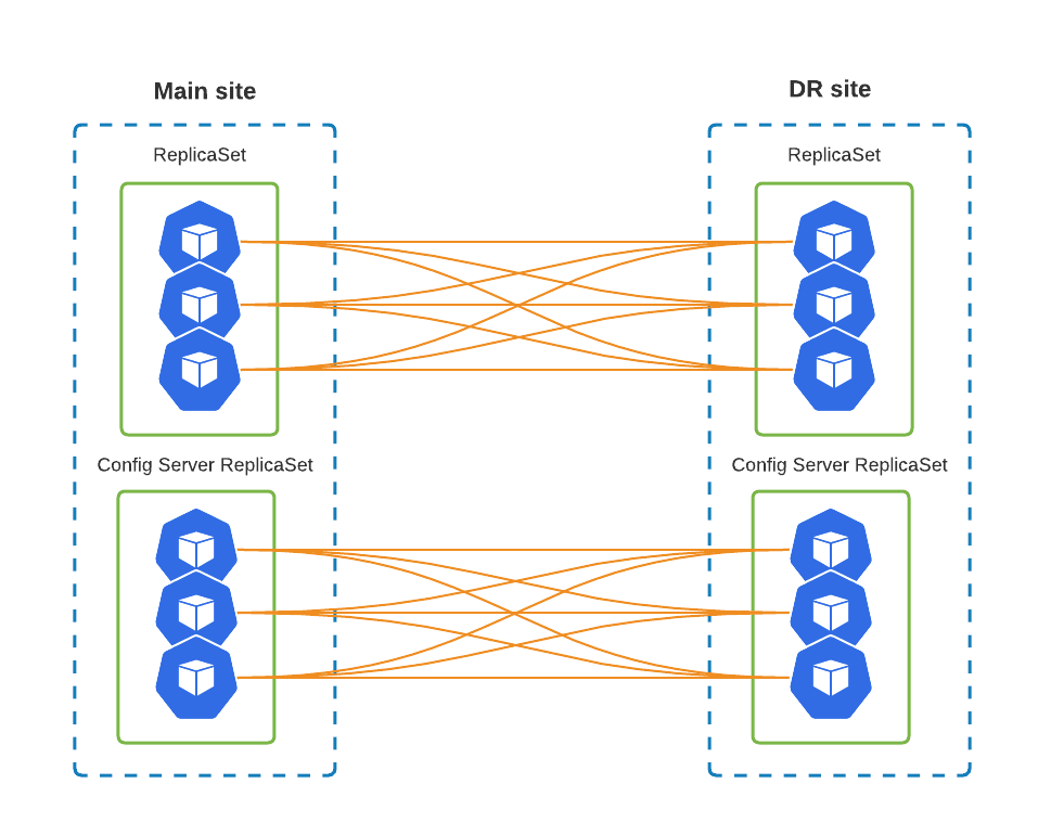 ReplicaSet nodes
