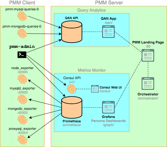 PMM Architecture Overview