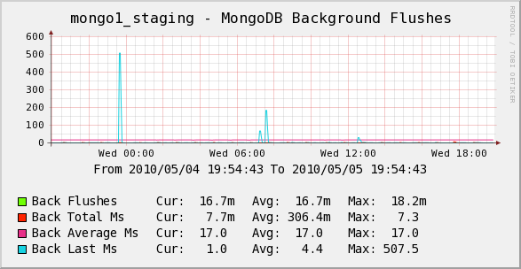 Percona Monitoring Plugins