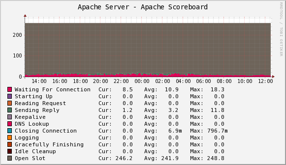 Percona Apache Monitoring Template for Cacti – Scoreboard Sample