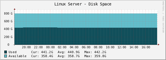 linux max disk usage