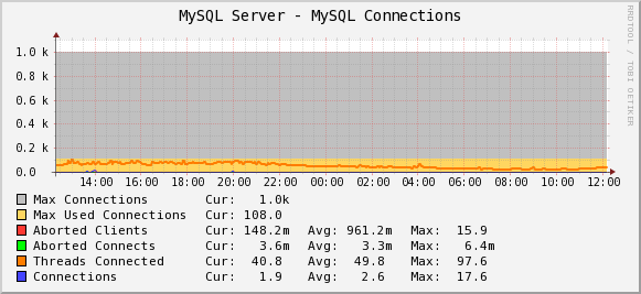Percona MySQL Monitoring Template for Cacti